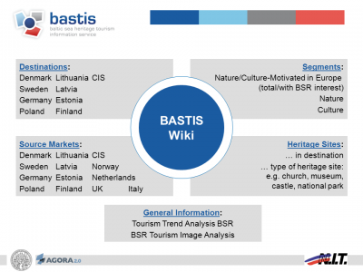 Bastis-Wikistructure.png